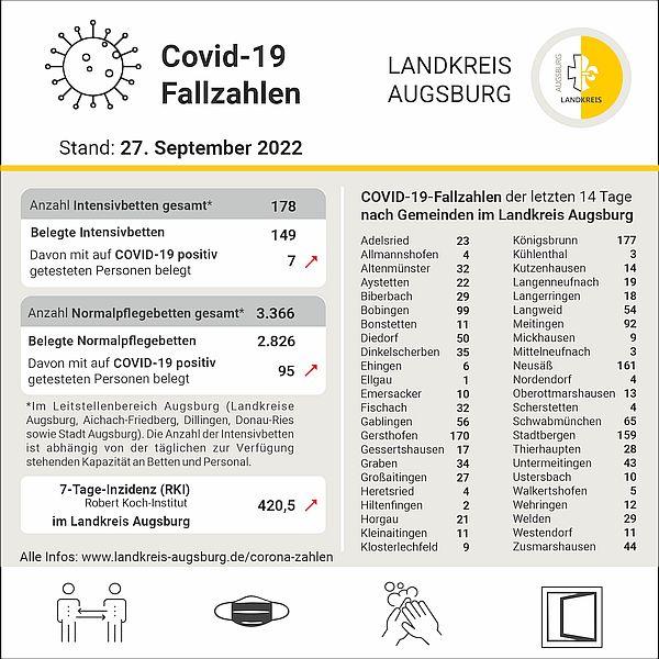 Corona im Landkreis Augsburg - zur barrierefreien Darstellung der aktuellen Fallzahlen einfach dem Link folgen!