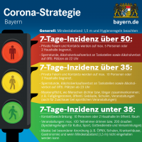 Update: Corona Strategie Bayern